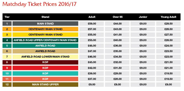 Anfield Matchday Prices