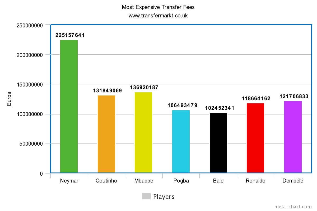 most expensive transfers