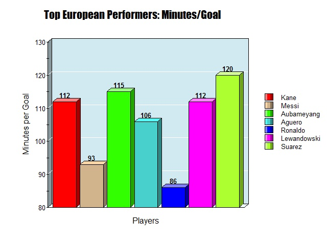 top european footballers graph